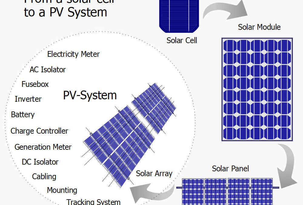 Using solar energy for community networks