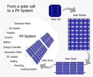 From a solar cell to a PV system