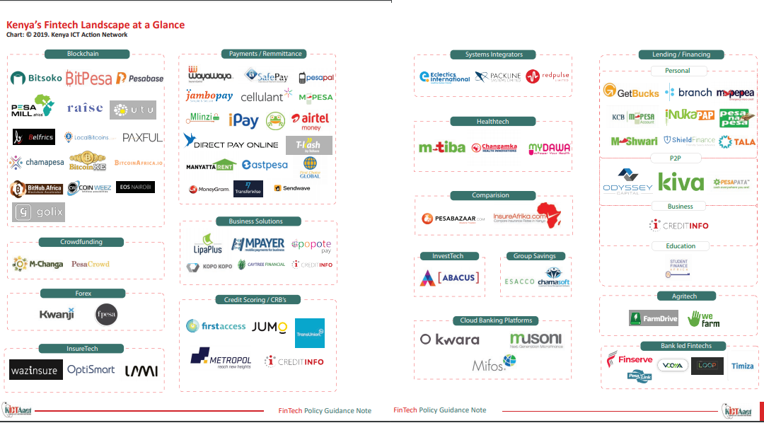 Towards an Inclusive and Sustainable Fintech Ecosystem in Kenya