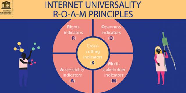 UNESCO R.O.A.M Principles