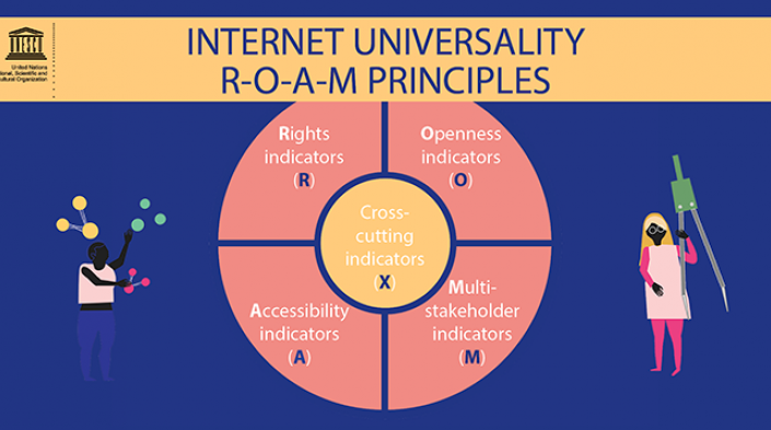 Assessing internet development in Kenya: using UNESCO's Internet Universality ROAM-X indicators